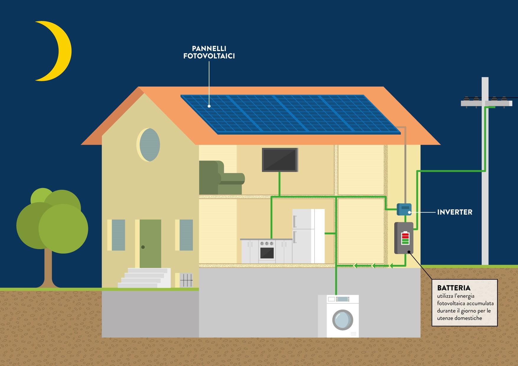 sistemi di accumulo,batterie,batterie fotovoltaico,indipendenza energetica,piattaforma monitoraggio solaredge