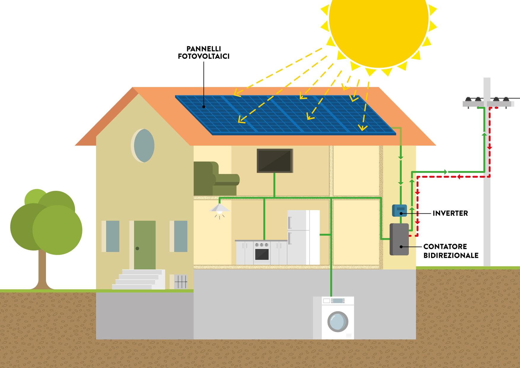 fotovoltaico SB energetica Energie rinnovabili risparmio economico